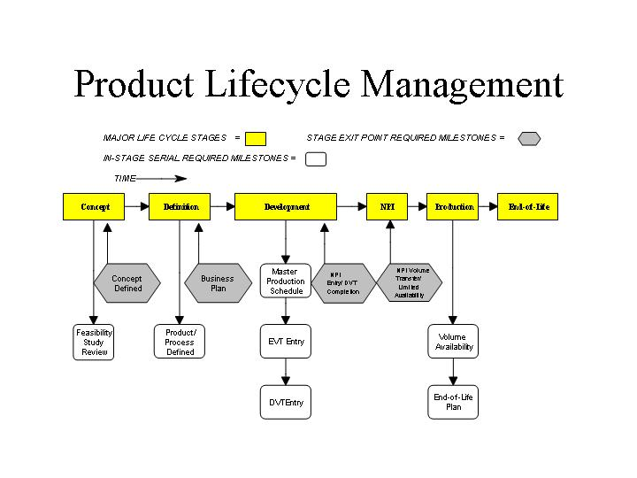 understanding product and process life cycle essay The product life cycle is an important concept in marketing it describes the stages a product goes through from when it was first thought of until it for successful products, a business will want to do all it can to extend the growth and maturity phases of the life cycle, and to delay the decline phase.